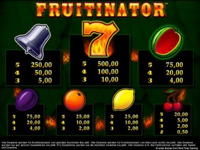 paypal online casino fruit spiele kostenlos